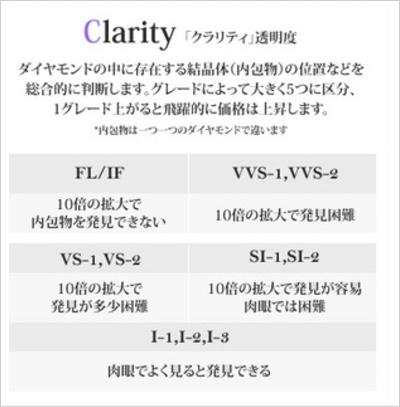 ダイヤモンド4C・クラリティ